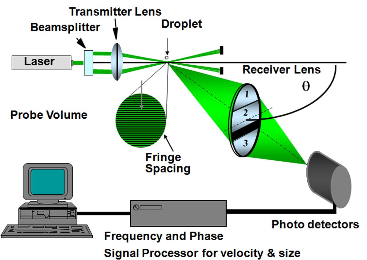 Laser Doppler Velocimetry Ldv